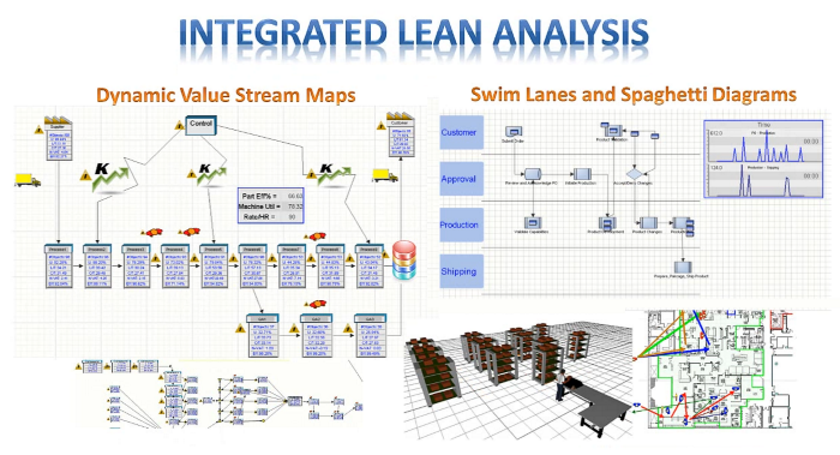 Lean Analysis in simulation