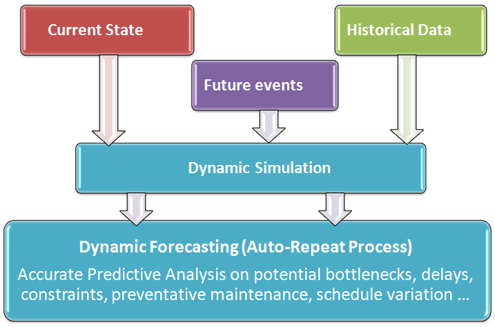 Predictive, Prescriptive Analytics